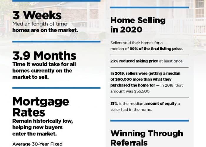 2020 Market Report